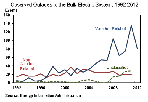 weather bulk system graph.png