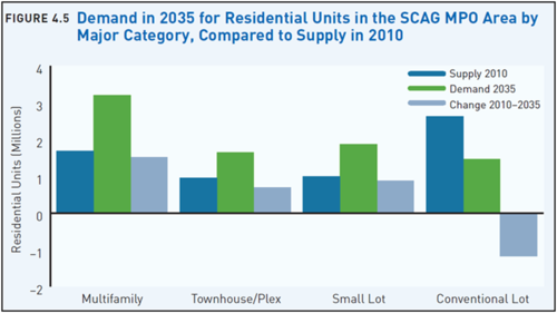 demand in 2035 for res units SCAG.png