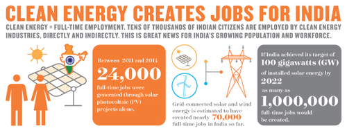 Clean Energy Jobs India.jpg