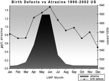 United States birth defect rates by month of LMP versus atrazine concentrations (Winchester et al. 2009)