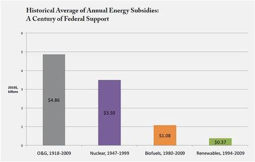 Comparison of Subsidies over all time.jpg