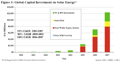 Global Capital Investments in Solar Energy