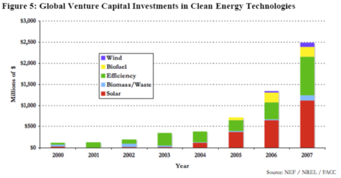 Global Venture Capital Investments in Clean Energy Technologies