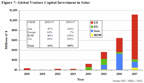 Global Venture Capital Investment in Solar
