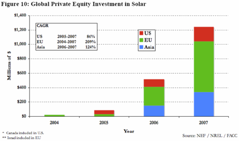 Global Private Equity Investment in Solar