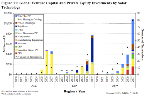 Global Venture Capital and Private Equity Investments by Solar Technology