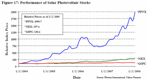 Performance of Solar Photovoltaic Stocks