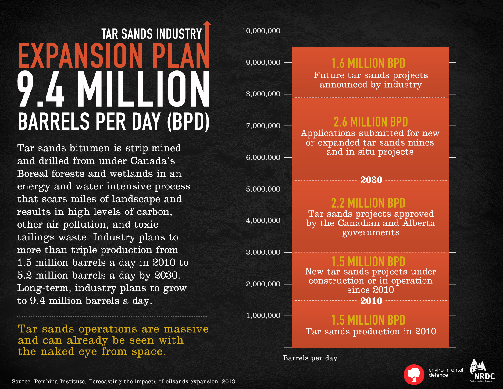 Tar sands expansion production plans