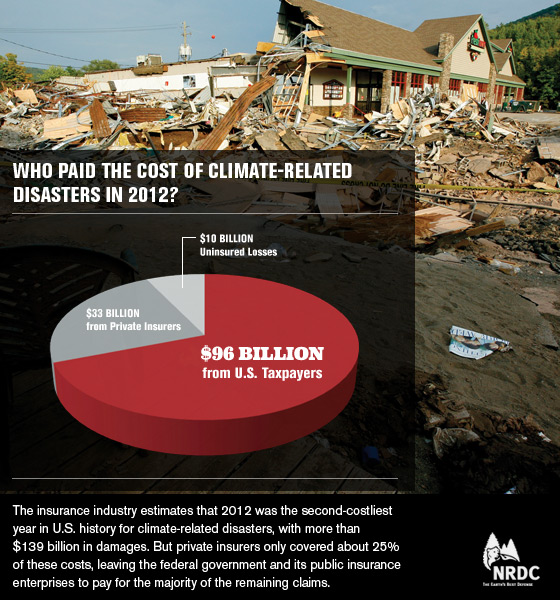 Taxpayers pay costs of climate-related disasters