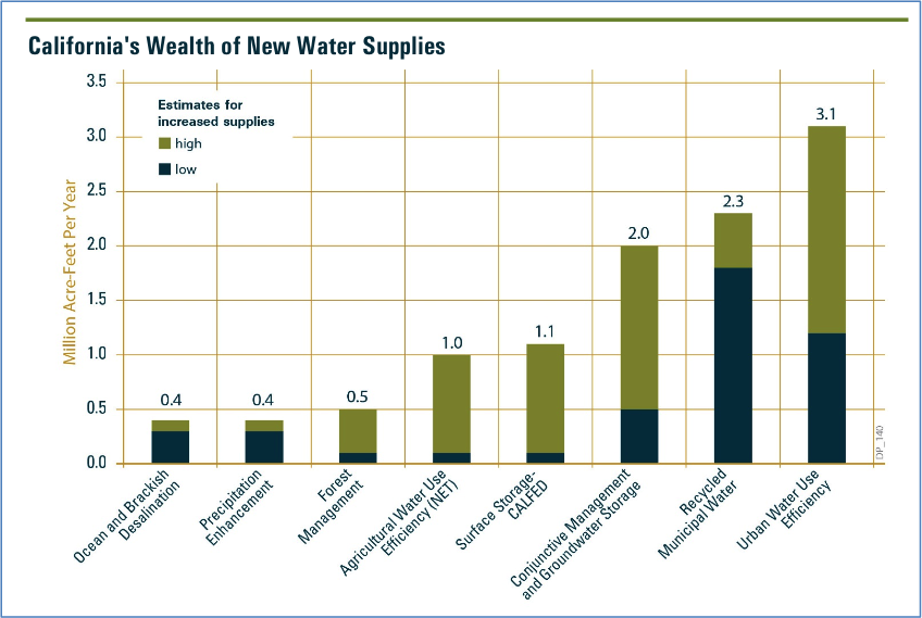 Delta Stewardship Council graph new water supplies