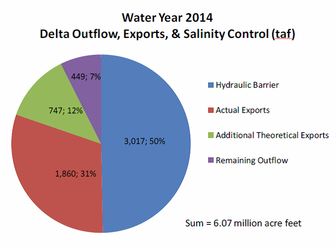 SWRCB 2014 outflow graph.png