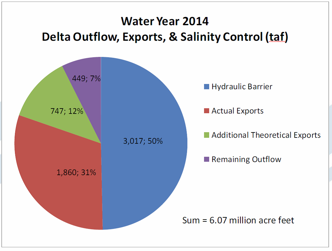 WY 2014 SWRCB delta water graph.png