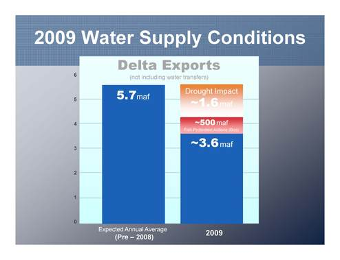 2009 Water Supply Conditions (DWR)