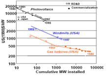 Historic Cost Trends of Renewables