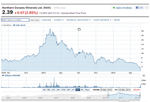 ndm share price chart.png