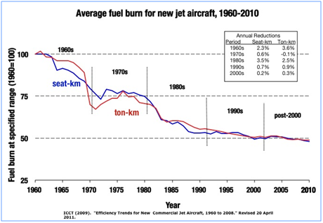Aviation's efficiency improvement has slowed down