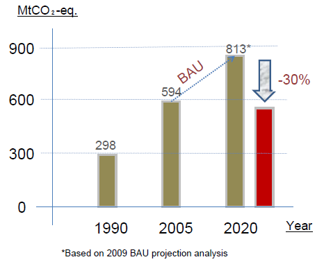 South Korea GHG emissions reduction target