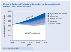 Mexico Emissions Reduction Opportunities.PNG