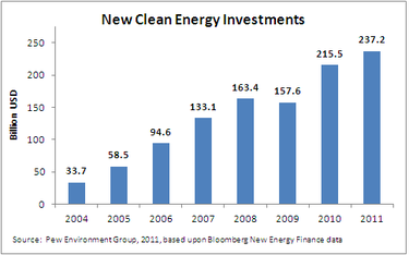 Thumbnail image for Thumbnail image for New Clean Energy Investments 2011.PNG