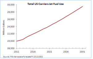 US projected aviation fuel burn.PNG