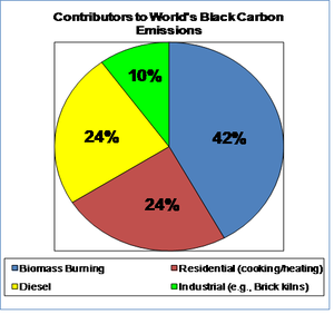 Contributors to Black Carbon.PNG