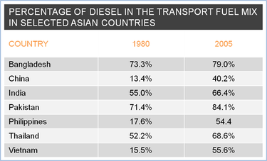Diesel Shifts in Asia.PNG