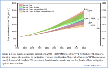 Thumbnail image for Aviation Emissions Growth with Measures.PNG