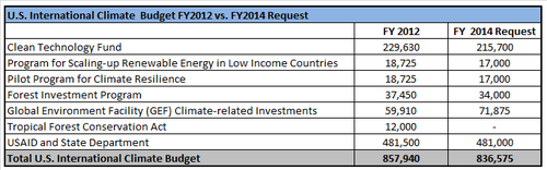 US Intl climate funding FY14.png