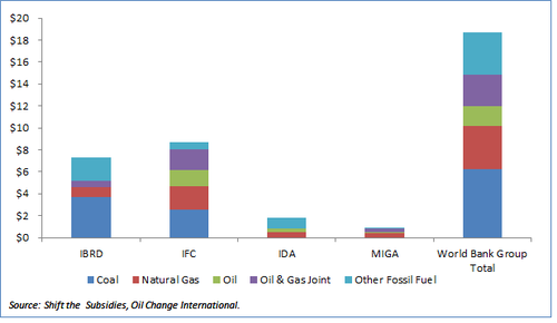 World Bank Fossil Fuel Lending.png