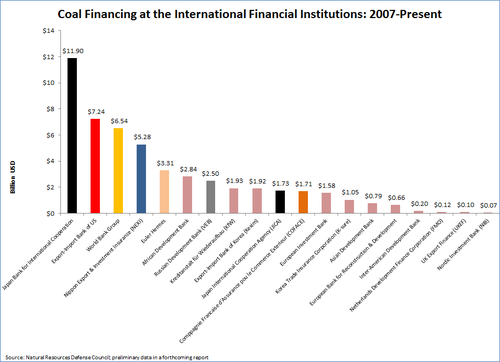 Coal Financing by Institution.png
