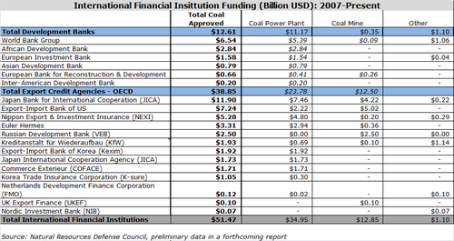 Coal Funding by Type and Institution.png