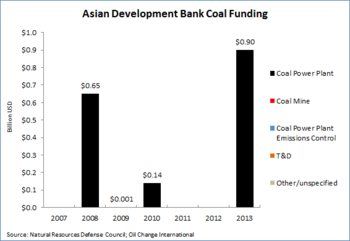 ADB Coal Financing.png