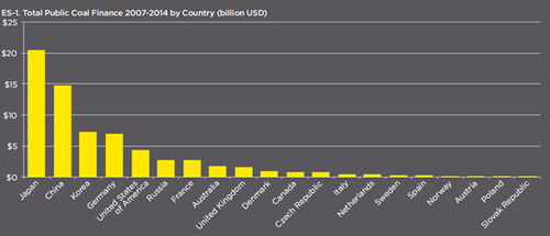 Public Coal Finance by Country.png