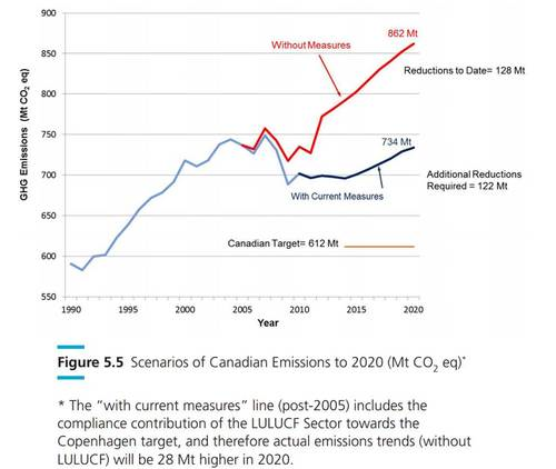 Canada Emissions Growth.png