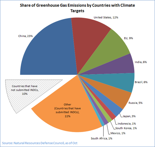 Graph of INDCs~10.2.15.png