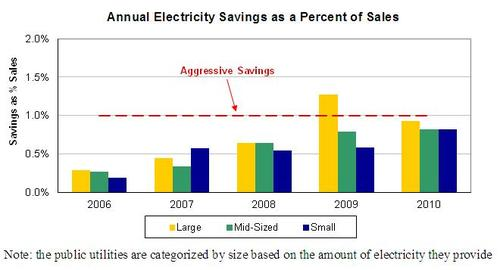 POU Annual Savings as Percent Sales.JPG
