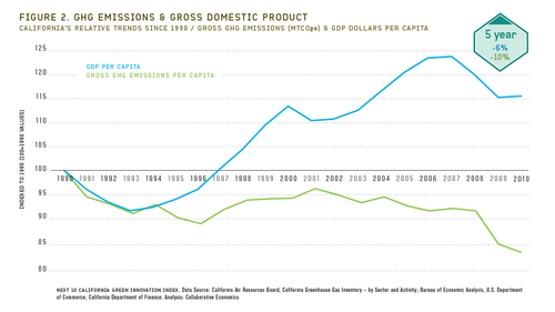 Thumbnail image for Figure 2 - GHG per capita.png