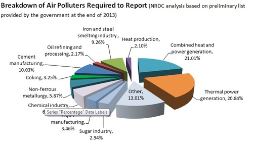 Breakdown of Air Polluters Chart.jpg