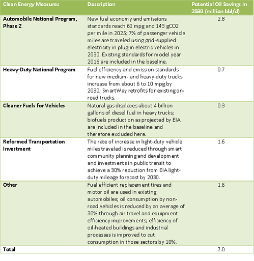 Clean Energy Measures table.PNG