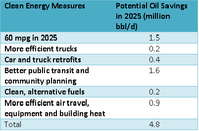 clean energy measures table 2025.PNG