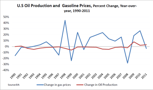 Bingamin gas prices v drilling 2012-03-07.PNG