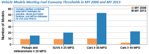 Vehicle models a mpg thresholds.png