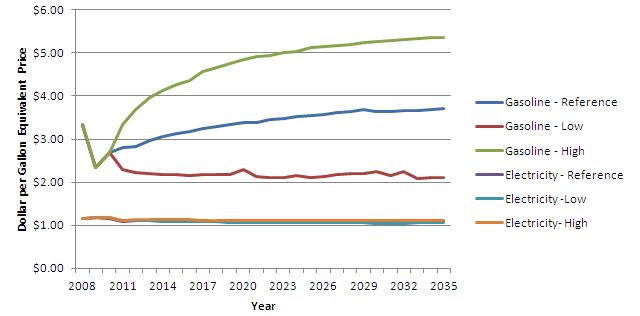 Gas v Electricity Forecast.PNG