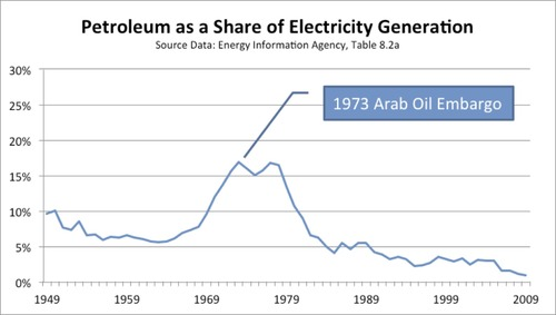 Petro Share of Electricity.jpg
