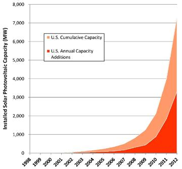 EA-solar growth 1998-2012.jpg