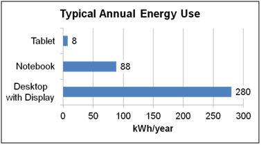Typical annual energy use.png