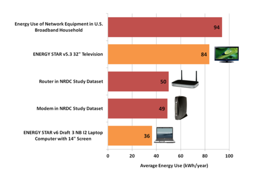 Comparison of Energy Use of Network Equipment.png
