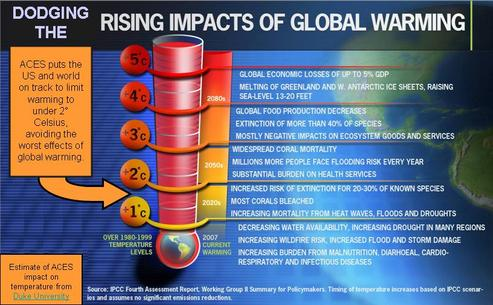 the consequences of global warming in the world The basis of most of the world's production, the secondary effects of higher energy prices on infl ation will be felt throughout the global economy conversely, depending on the pace of change, the greater  early estimates of the cost of global warming on world gdp emerged in the early.
