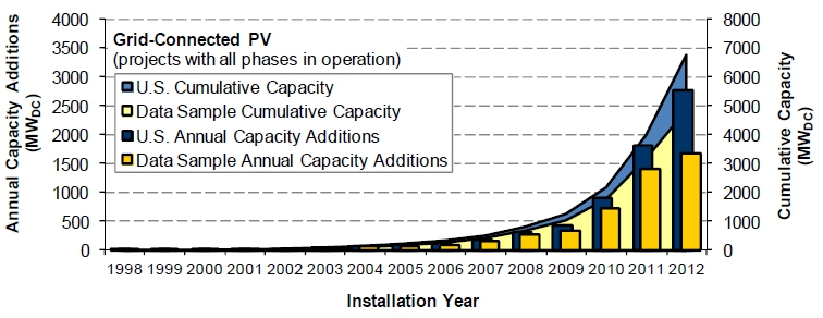 Solar PV U.S. cumulative and yearly installation 1998 to 2012