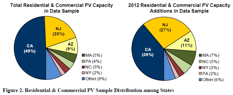 State-by-State breakdown of solar capacity additions